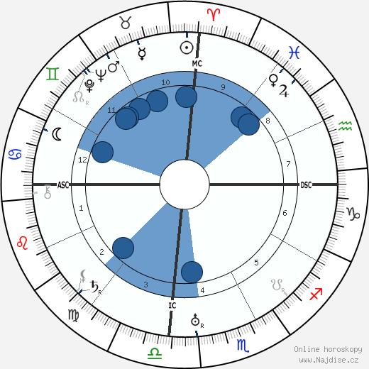 B. R. Ambedkar wikipedie, horoscope, astrology, instagram