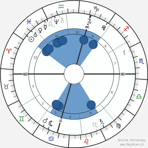 Baby Boy Matsuzaka wikipedie, horoscope, astrology, instagram