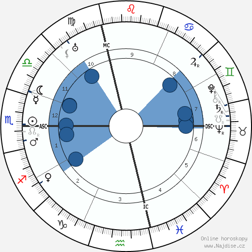 Bach wikipedie, horoscope, astrology, instagram