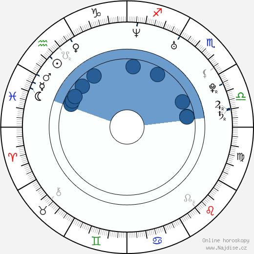 Bacil wikipedie, horoscope, astrology, instagram
