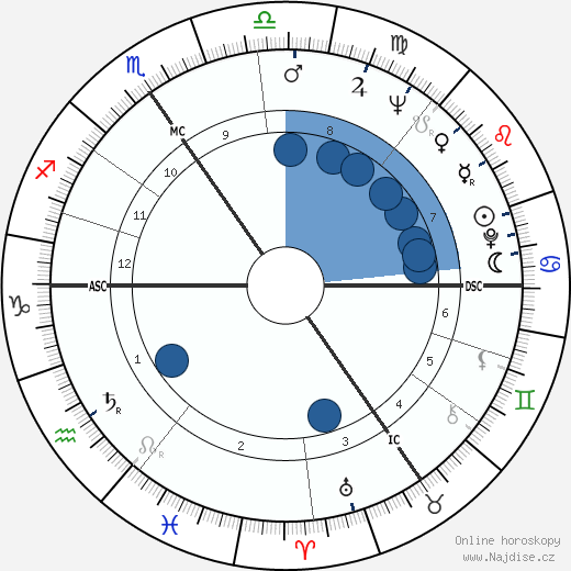 Baldur Ebertin wikipedie, horoscope, astrology, instagram
