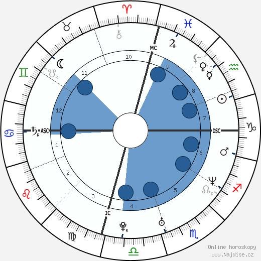 Balthazar Getty wikipedie, horoscope, astrology, instagram