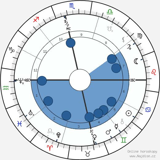 Bankim Chandra Chattopadhyay wikipedie, horoscope, astrology, instagram