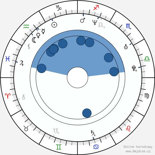Bára Nesvadbová wikipedie, horoscope, astrology, instagram