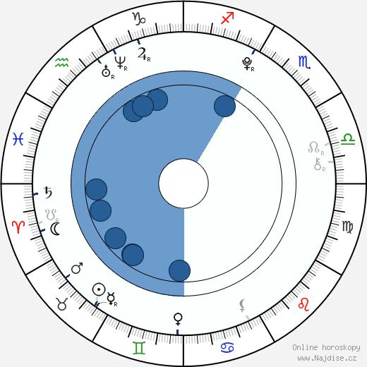 Bára Šampalíková wikipedie, horoscope, astrology, instagram