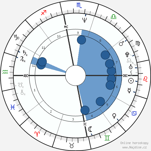 Barack Obama wikipedie, horoscope, astrology, instagram