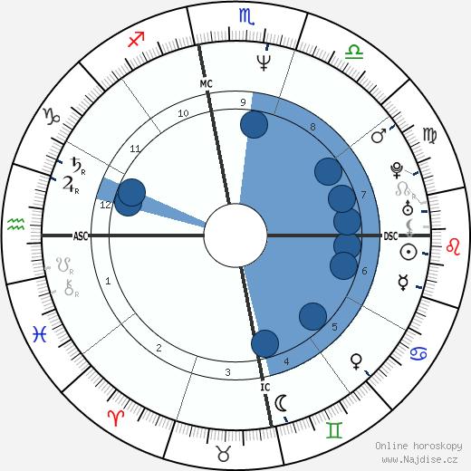 Barack Obama wikipedie, horoscope, astrology, instagram