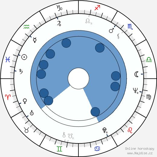 Barbara Babcock wikipedie, horoscope, astrology, instagram