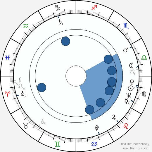 Barbara Bain wikipedie, horoscope, astrology, instagram