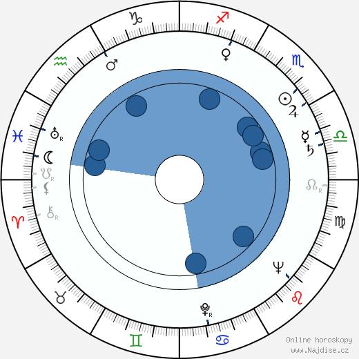 Barbara Bel Geddes wikipedie, horoscope, astrology, instagram