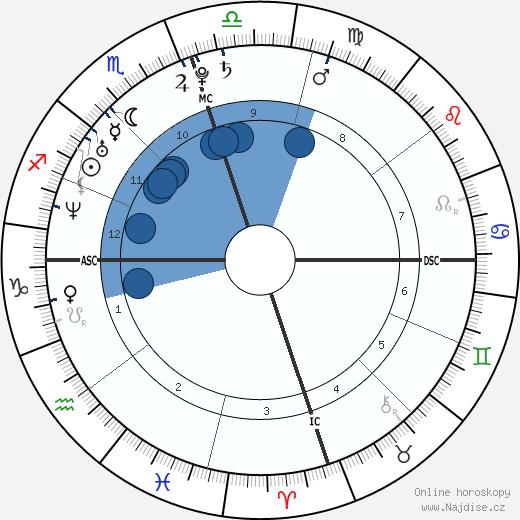 Barbara Bush wikipedie, horoscope, astrology, instagram