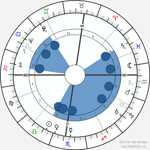 Barbara H. Watters wikipedie, horoscope, astrology, instagram