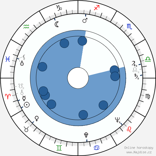 Barbara Hale wikipedie, horoscope, astrology, instagram