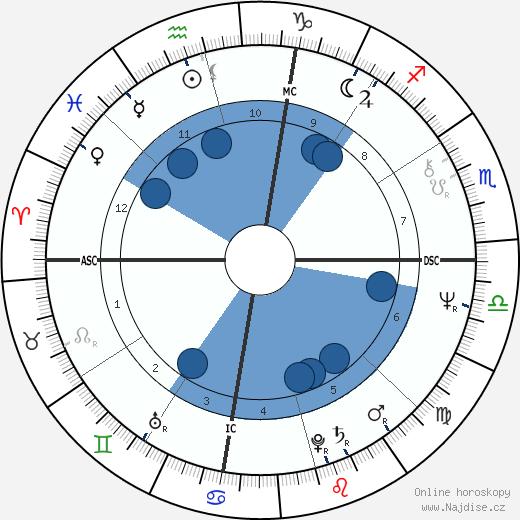 Barbara Hershey wikipedie, horoscope, astrology, instagram