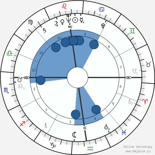 Barbara Laage wikipedie, horoscope, astrology, instagram