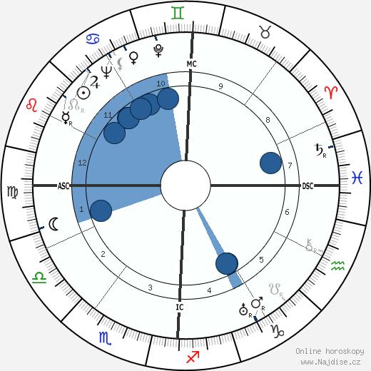 Barbara Stanwyck wikipedie, horoscope, astrology, instagram