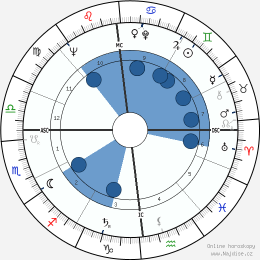 Barbara wikipedie, horoscope, astrology, instagram
