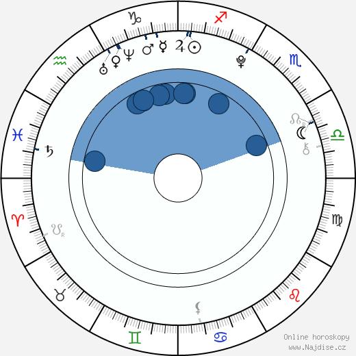 Barbora Černá wikipedie, horoscope, astrology, instagram
