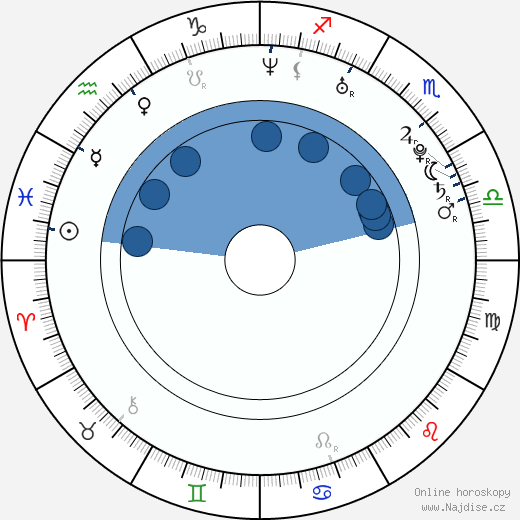 Barbora Černošková wikipedie, horoscope, astrology, instagram