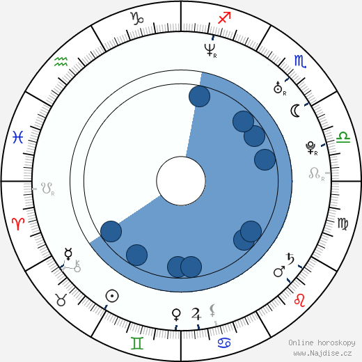 Barbora Fišerová wikipedie, horoscope, astrology, instagram