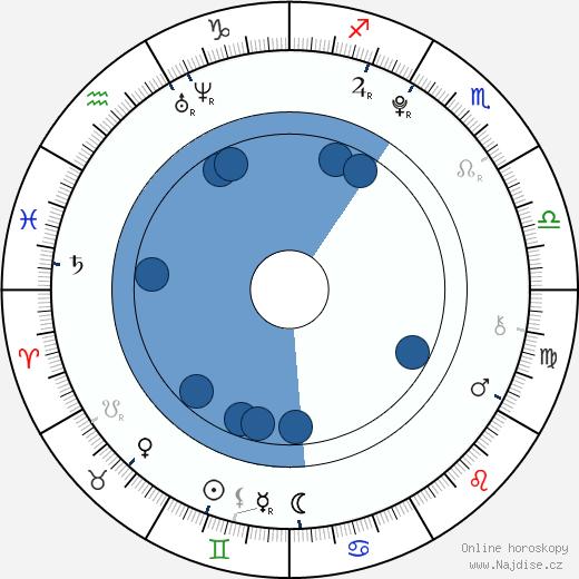 Barbora Janků wikipedie, horoscope, astrology, instagram