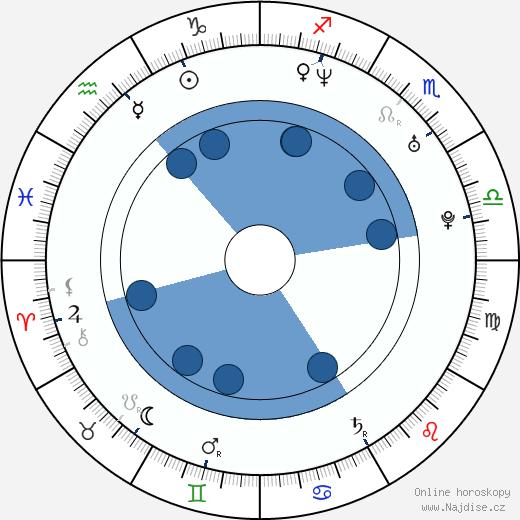 Barbora Nimcová-Schlesinger wikipedie, horoscope, astrology, instagram