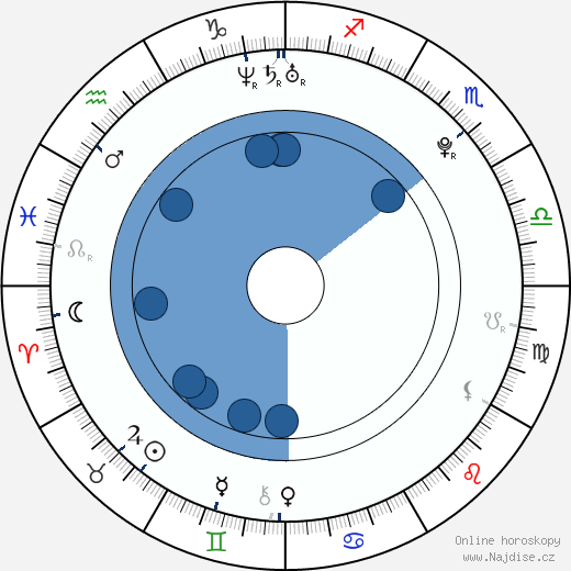 Barbora Švidraňová wikipedie, horoscope, astrology, instagram