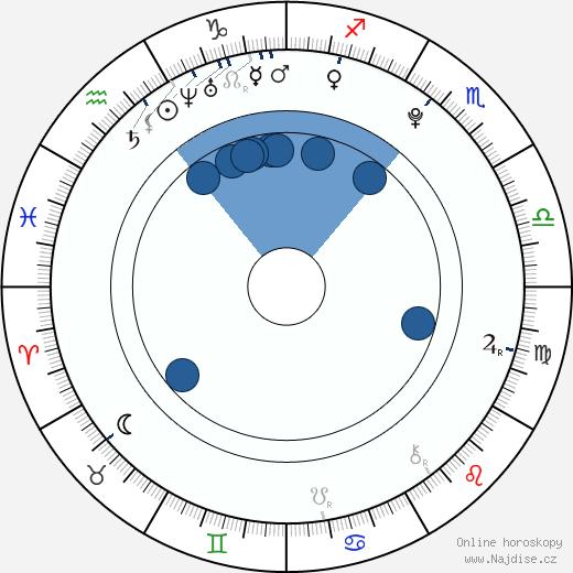 Barbora Tomanová wikipedie, horoscope, astrology, instagram