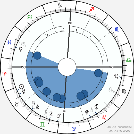 Barbra Streisand wikipedie, horoscope, astrology, instagram