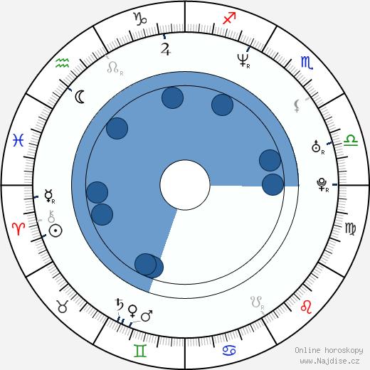 Baris Falay wikipedie, horoscope, astrology, instagram