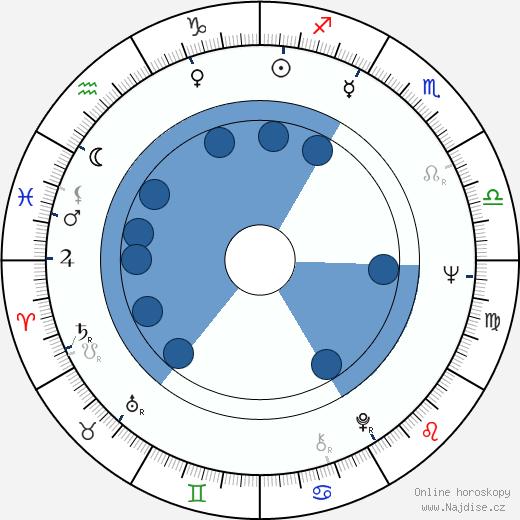 Barney McKenna wikipedie, horoscope, astrology, instagram
