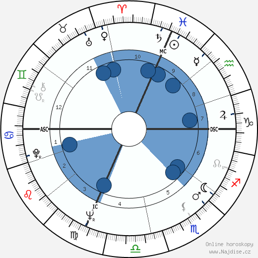 Barney Wilen wikipedie, horoscope, astrology, instagram