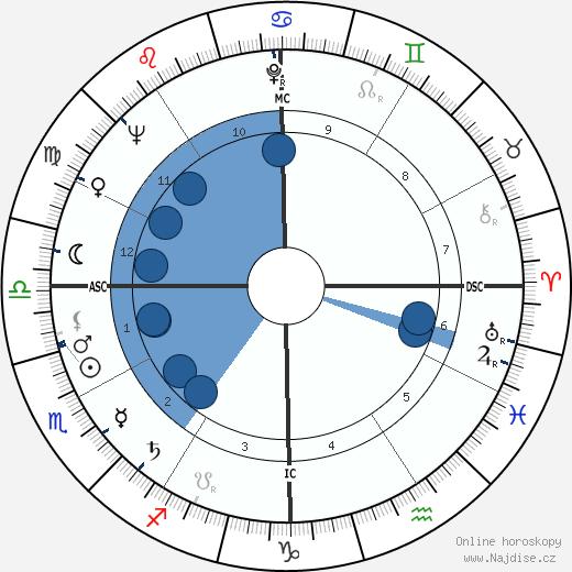 Barron Hilton wikipedie, horoscope, astrology, instagram
