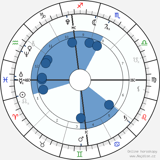 Barron William Trump wikipedie, horoscope, astrology, instagram