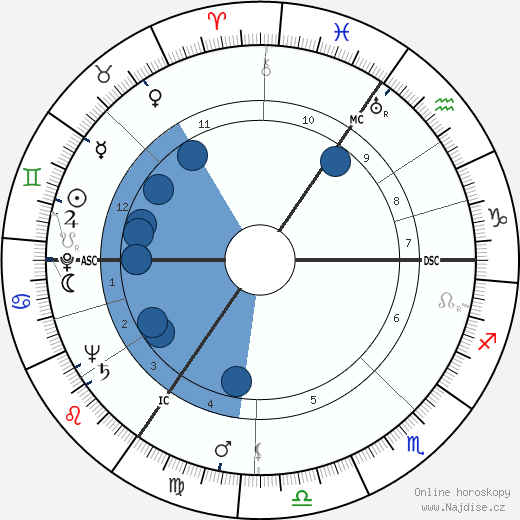 Barry Morse wikipedie, horoscope, astrology, instagram