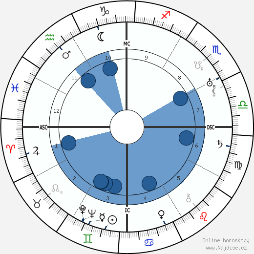 Basil Rathbone wikipedie, horoscope, astrology, instagram