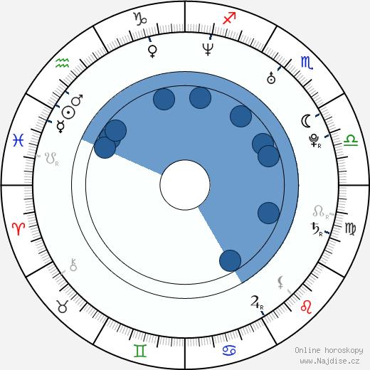 Bear McCreary wikipedie, horoscope, astrology, instagram