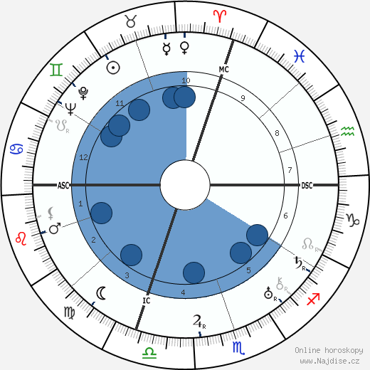 Beatrice Lillie wikipedie, horoscope, astrology, instagram