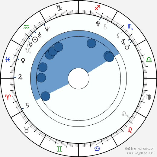 Beatrice Miller wikipedie, horoscope, astrology, instagram