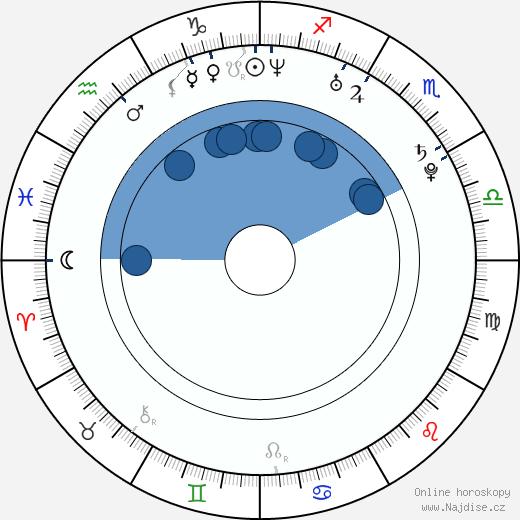Beatriz Luengo wikipedie, horoscope, astrology, instagram