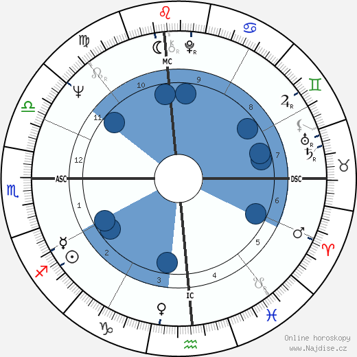 Beau Bridges wikipedie, horoscope, astrology, instagram