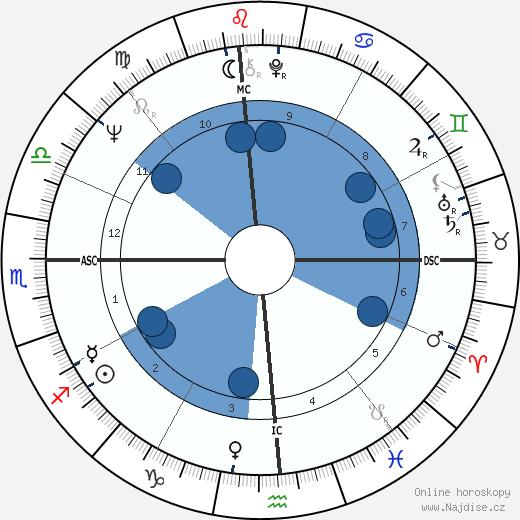 Beau Bridges wikipedie, horoscope, astrology, instagram