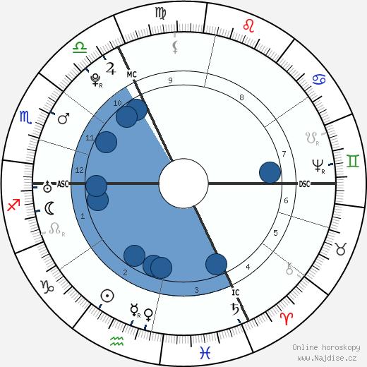Pierre Beaumarchais wikipedie, horoscope, astrology, instagram
