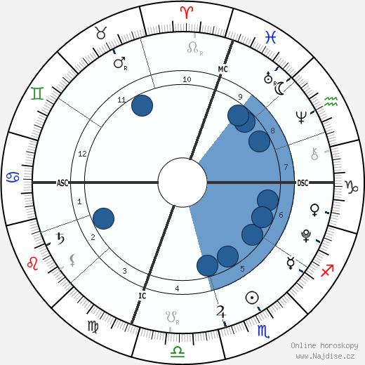 Beckett O'Brien wikipedie, horoscope, astrology, instagram
