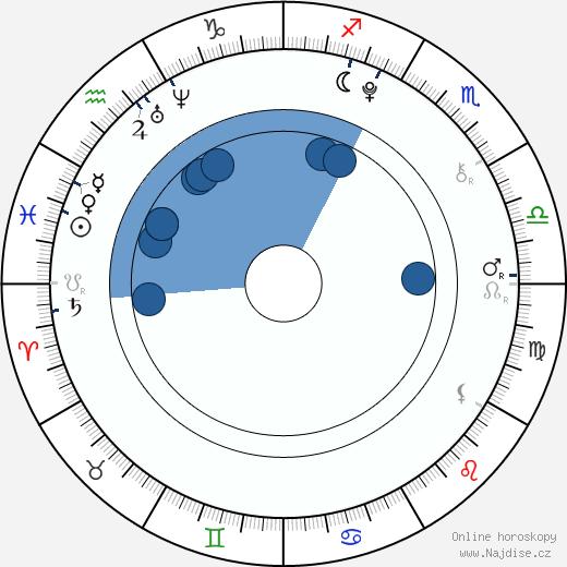 Becky G wikipedie, horoscope, astrology, instagram