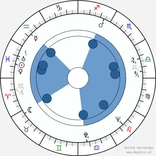 Bedřich Voděrka wikipedie, horoscope, astrology, instagram