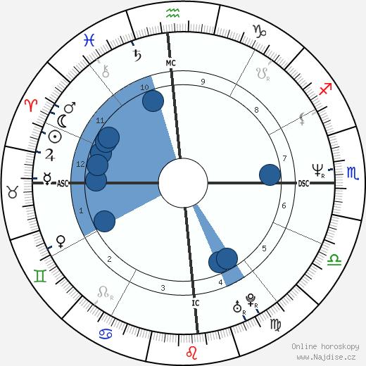 Beeaje Quick wikipedie, horoscope, astrology, instagram