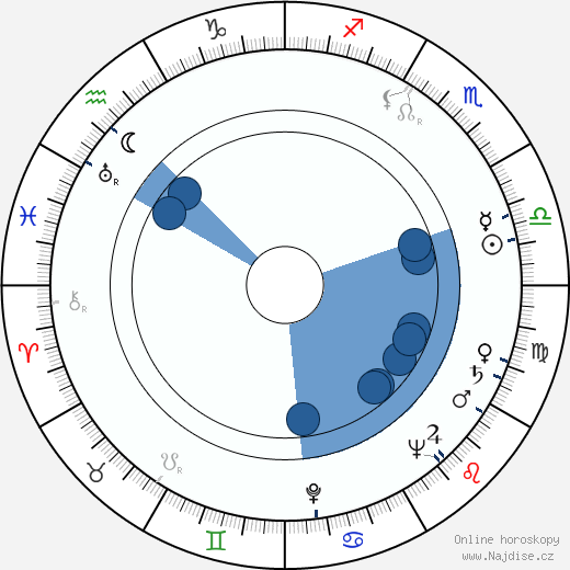 Běla Jurdová wikipedie, horoscope, astrology, instagram
