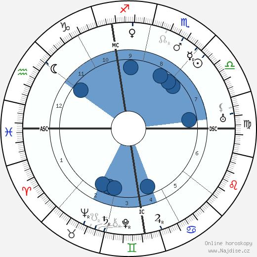 Bela Lugosi wikipedie, horoscope, astrology, instagram