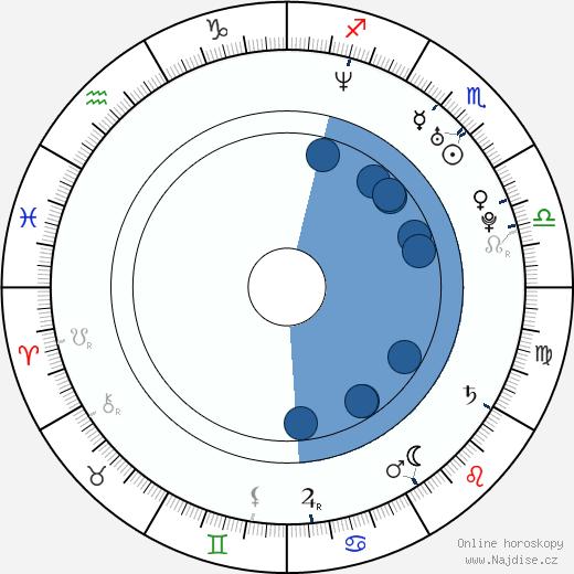 Belén Fabra wikipedie, horoscope, astrology, instagram